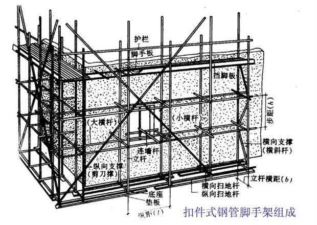 图解建筑脚手架安装工程