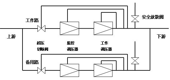 """燃气调压站是降压系统,如果调压失灵,将导致出口压力升高,对承压较低的下游管网和用户造成极大危害。因此,有效避免下游压力超高是获得稳定出口压力、保证安全可靠供气的必要条件。对一些规模较大的调压站,因故停气会造成比较大的影响,建议选用""""N+2+微量放散""""的调压系统以求获得稳定的出口压力。所谓的""""N+2+微量放散"""",就是指工作调压器串联监控调压器和超压切断阀,并加设1%的安全放散;工作原理是通过一系列的压力设置使各装置产生一个启动顺序:首先安全放散,其次启动监控调"""