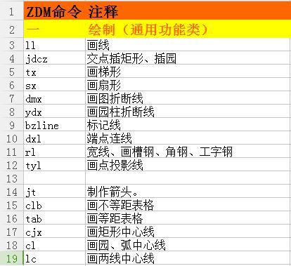 ZDM软件快捷命令全