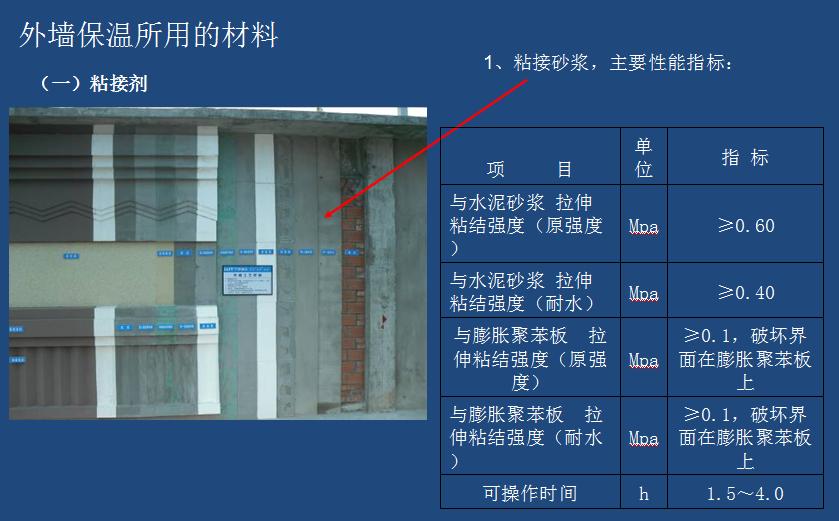 建筑节能外墙保温及涂料施工方案 ppt