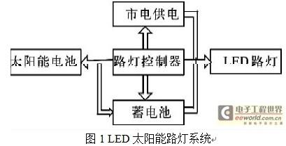 浅析LED太阳能路灯控制器的设计