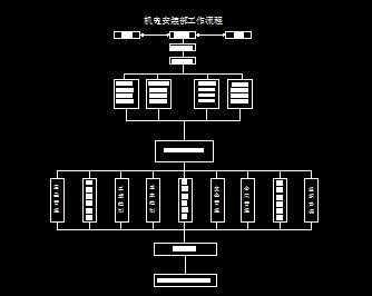 机电安装工程工作流程图