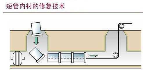 排水管道非开挖修复技术的应用