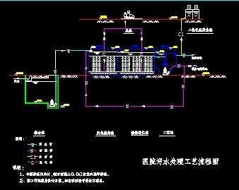 某医院污水处理流程图
