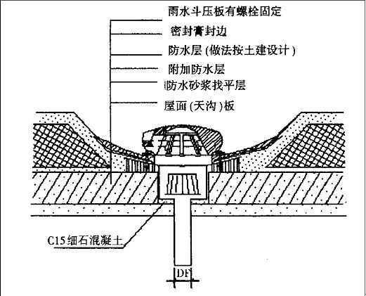 有压流屋面雨水排放系统的设计及安装图片