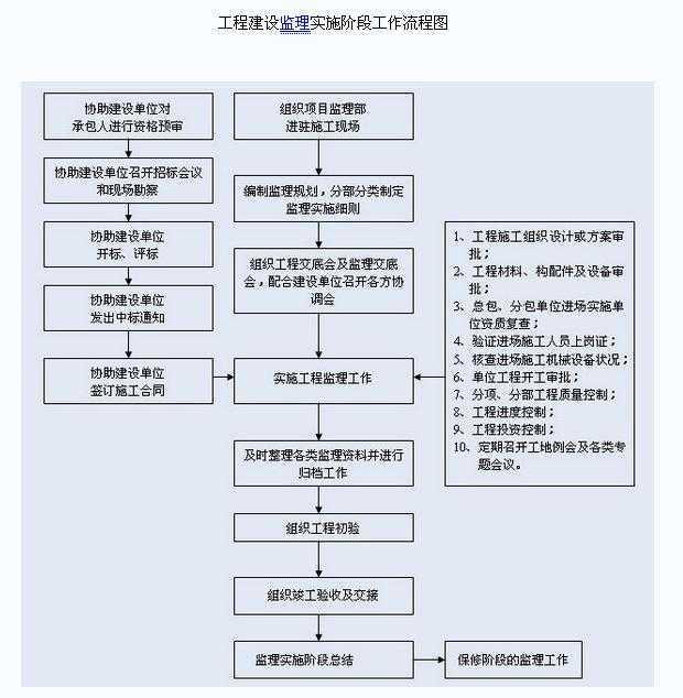 监理方案 - 土木工程网;