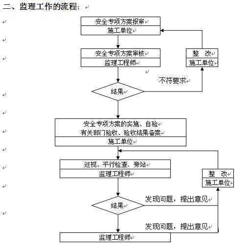 安全及文明施工措施_北京住宅小区安全文明施工方案示意图丰富