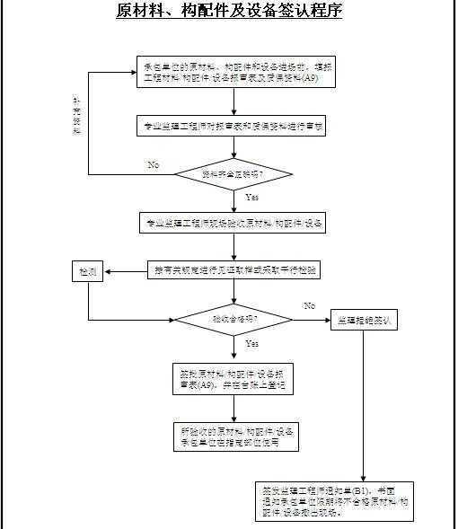 格式流程图工艺_格式流程图标准标准建筑设计v格式规定3.3.2图片