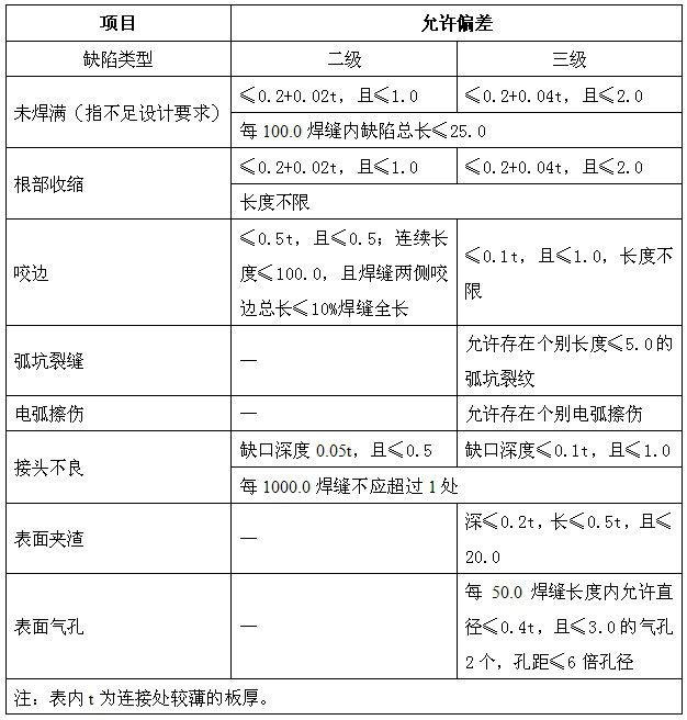 三级焊缝外观质量标准(㎜)