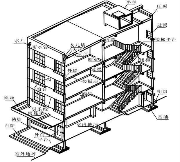 建筑,一般由基础、墙或柱、楼板层、楼梯、屋顶和