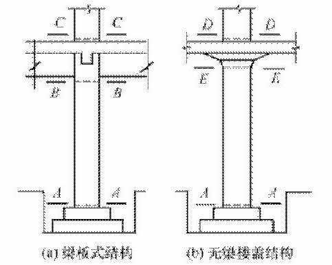 施工缝的留设位置应符合下列规定