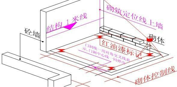 水电放线方法图解
