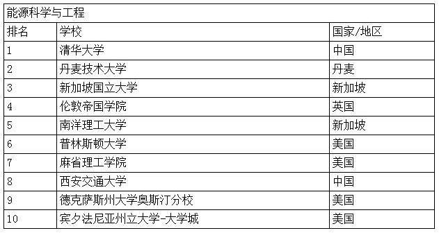 土木工程学科学校排名前十名
