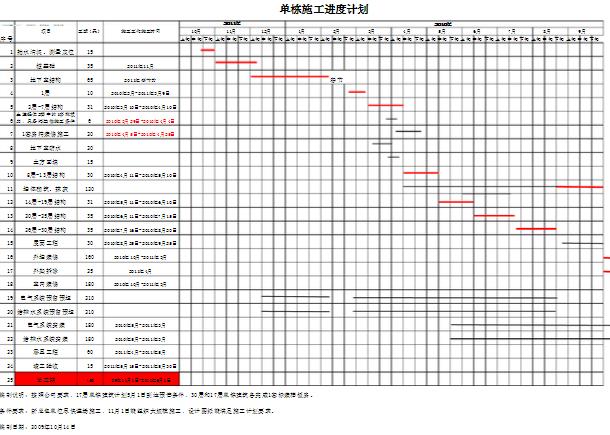 高层住宅楼施工进度计划横道图免费下载 结构表格图片