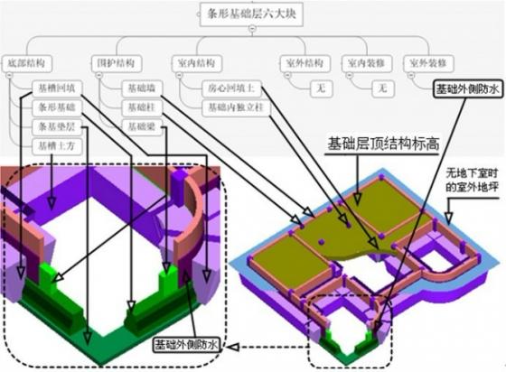 图3.17:条形基础六大块示意图-新人都抢着看的建筑结构拆分图图片