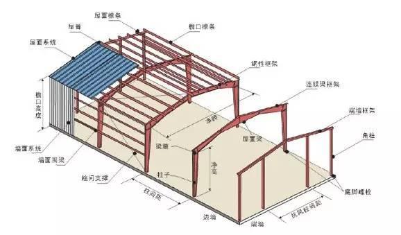 轻型钢结构由基础梁,柱,檩条,层面和墙体组成