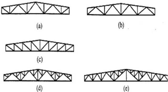 屋架的结构形式 : 屋架的结构形式主要取决于所采用的屋面材料和房屋