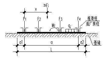 柱下条形基础计算方法与步骤免费下载 结构施工图片
