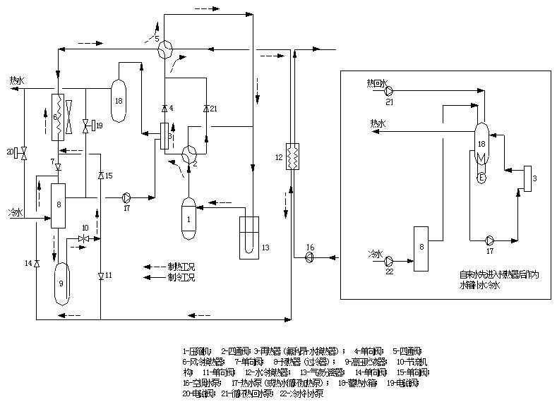 该机组在夏季制冷时,仅利用低压压缩,四通阀断电,处于制冷位置(图上的