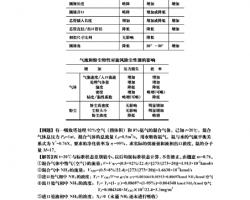 暖通注册工程师考试资料整理(PDF格式)32P