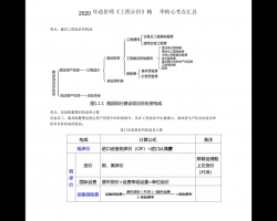 2020一级造价工程师考试《案例分析》专题一(PDF格式)17P