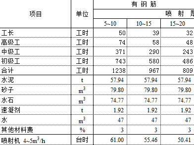 水利部2002预算定额