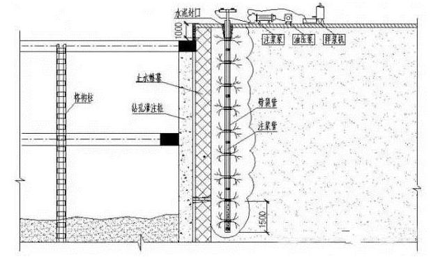 此种渗漏产生的原因为止水帷幕在施工过程中形成冷缝,但未对其采取相应的加固措施;或止水帷幕施工过程中遇到障碍使孔位发生了偏移导致桩位间没有形成很好的连接。至使(3-3)层的弱承压水穿透止水帷幕,沿维护桩之间接缝渗出。由于(3-3)层为粉土,韧性低,干强度低,土体遇水后土的结构迅速破坏。一旦发生漏水,土便会伴随着水一起流出,不但严重影响了施工进度,而且此类渗漏导致基坑外围(3-3)层土体大量流失,如漏点不能及时封堵,会造成将基坑周围土体沉降,对周边建筑物的稳定性造成严重影响。