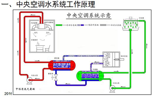 中央空调的结构和原理ppt