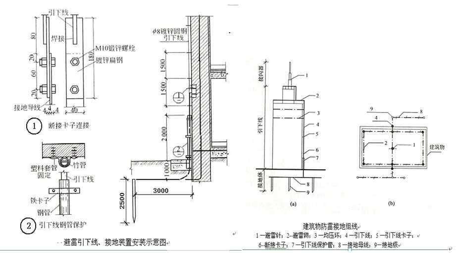 防雷及接地装置工程量计算