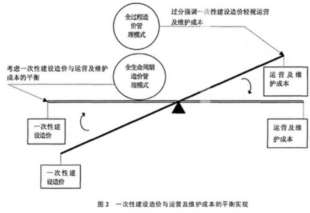 全过程工程造价管理流程示意图如图1所示:   2.
