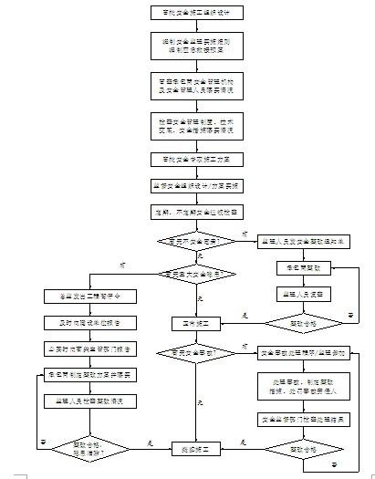 安全监理的工作流程图图片