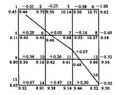 某场地计算土方工程量图