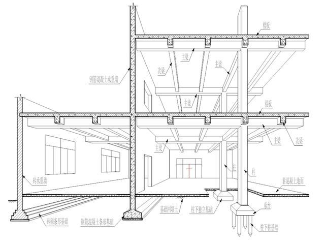 建筑结构的类型 构成建筑物的承重结构体系