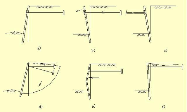 板桩的入土深度、截面弯矩、支点反力、拉锚长度及板桩位移称为板桩的设计五大要素 (3)板式支护结构设计 抗倾覆稳定性、整体稳定、内力计算(板墙部分、支撑(拉锚)系统设计)等 (4)钢板桩施工 板桩墙的施工方法 钢板桩、砼板桩采用打入法; 灌注桩及地下连续墙采用就地成孔(槽)现浇的方法。 板桩的施工要求 足够的刚度、良好的防水作用、墙面平直、封闭式板桩墙要求封闭合龙。 (4)对于钢板桩,通常有三种打桩方法: 单独打入法 方法:从一角开始逐块插打,每块桩自起打到结束中途不停顿。 优点:桩机行走路线短,施工简单