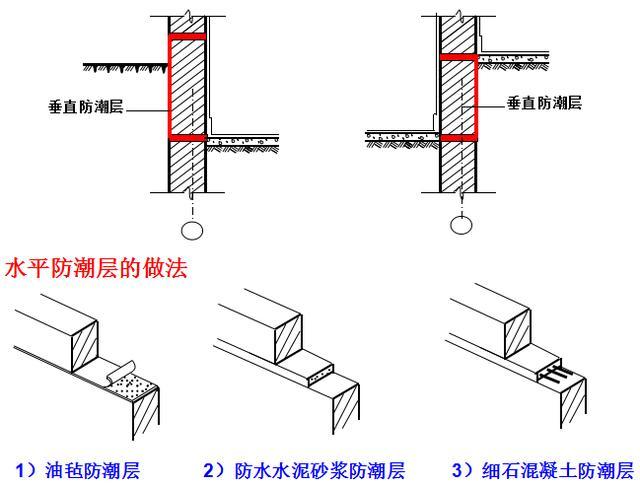 墙体构造(砖墙的构造)的基础知识 - 结构设计知识