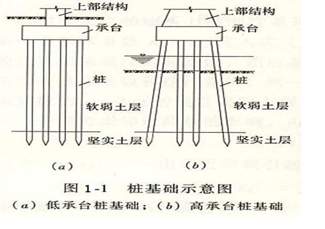 ��M9_桩基础有哪几种种类和型式?