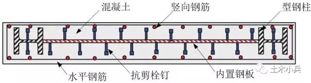 而这种钢板组合剪力墙又可以有效地改善结构的抗震性能.图片
