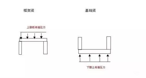 """4. 从材料自重表上看:砼自重22-24KN/m3,钢筋砼25KN/m3,钢78.5KN/m3,但为什么你在教科书上会看到这么一句话: """"钢结构的优点是比混凝土结构自重轻""""呢? answer:实际上要达到相同的强度效果,1吨砼能承受的荷载,约一半的钢结构就可以做到,因此用钢量会少很多。目前,普通的混凝土都是C10-C80的强度(C60以上就是高强度了,外国可以制造出强度高达200Mpa的混凝土),而钢结构的强度普遍达到200Mpa。另外来说,钢结构抗拉力和抗压力的强度差不多,但是"""