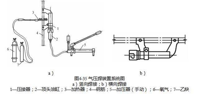 钢筋气压焊是利用乙炔,氧气混合气体燃烧的高温火焰,加热钢筋结合端部图片