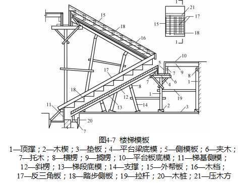二,组合模板和支承件