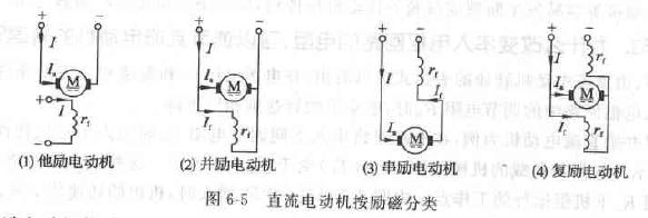 答:直流电动机按励磁方式的不同可分为:(1)他励电动机〔2)井