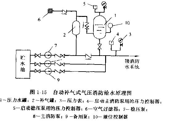 自动气压罐消防给水加压系统的工作原理基本与气压罐图片