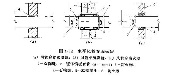 通风管道不宜穿防火墙和建筑上的沉降缝,当必需穿过时,应按图4--58(b)