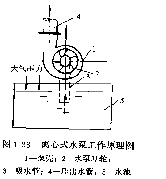 离心式水泵的工作原理是什么?