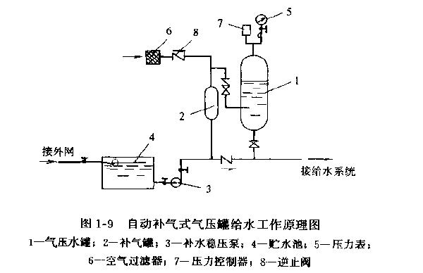 1---9 自动补气式气压给水的工作原理:根据图1--9所示,当室内给水系统用水量增加时,罐体1内的水量会逐渐减少,此时罐内因水位的下降,原有的空气体积增大而压力降低,此压力是靠压力控制器7控制的。当压力降至预先调定的压力范围的下限值时,压力继电器即接通水泵电源,稳压泵3开始启动运转,将水通过补气罐2压人水罐1内。此时罐内随着进水量的增加水位上升,罐体上部的空气逐渐被压缩而压力升高。当压力上升到调定压力的 上限值时,压力控制器切断电源,水泵停运。随着系统不断用水,罐内不断调整补水并保持恒定的水压而达到正常