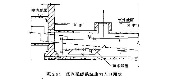 采暖热力入��f_蒸汽采暖热力入口(图2---84):蒸汽管道在进人室内系统安装.