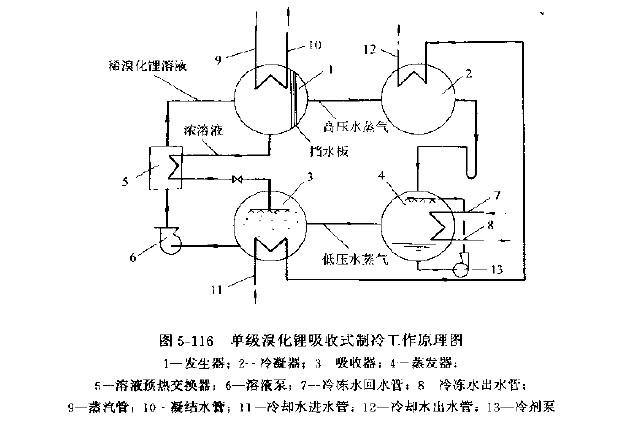 溴化锂吸收制冷循环的基本原理是什么?