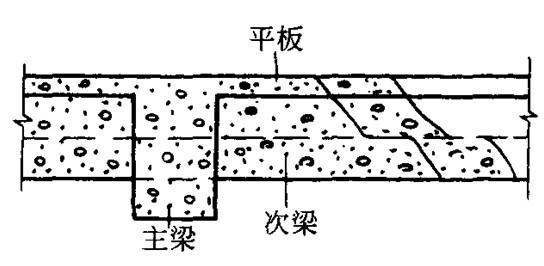 图10-36 混凝土倾倒方向 当梁的高度大于1m时,允许单独浇筑,施工缝可留在距板底面以下2~3cm处。 8.浇筑无梁楼盖时,在离柱帽下5cm处暂停,然后分层浇筑柱帽,下料必须倒在柱帽中心,待混凝土接近楼板底面时,即可连同楼板一起浇筑。 9.当浇筑柱梁及主次梁交叉处的混凝土时,一般钢筋较密集,特别是上部负钢筋又粗又多,因此,既要防止混凝土下料困难,又要注意砂浆挡住石子不下去。必要时,这一部分可改用细石混凝土进行浇筑,与此同时,振捣棒头可改用片式并辅以人工捣固配合。 10.梁板施工缝可采用企口式接缝或垂直立