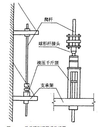 千斤顶型液压提升装置图片