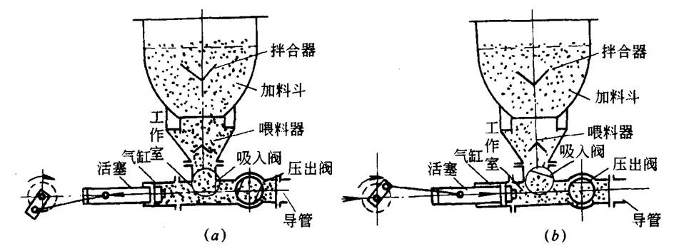 图10-21 机械式混凝土泵工作原理图片